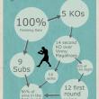 MMA facts 1: Anthony Perosh MMA Stats