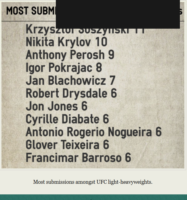 Most submissions
