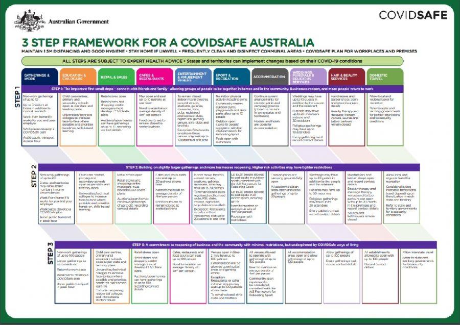 Covid19 Roadmap